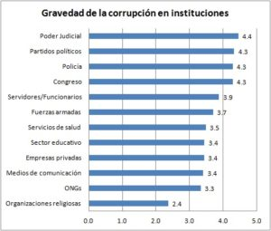 Gravedad-de-corrupción-en-instituciones[1].jpg